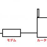 ルーターを再起動する、そのやり方、効果や時間はどの位?